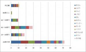 %e6%9e%9c%e7%89%a9%e5%b9%b4%e4%bb%a3%e5%88%a5%e3%82%b0%e3%83%a9%e3%83%95
