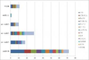 %e9%87%8e%e8%8f%9c%e5%b9%b4%e4%bb%a3%e5%88%a5%e3%82%b0%e3%83%a9%e3%83%95